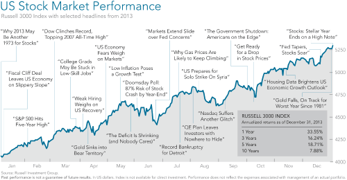 US Stock performance chart