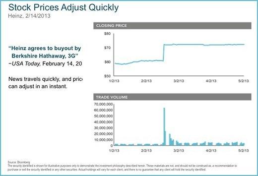 Stock Prices Adjust Quckly