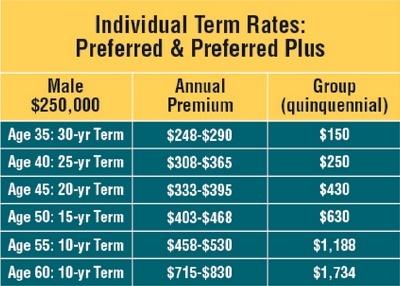 term rates