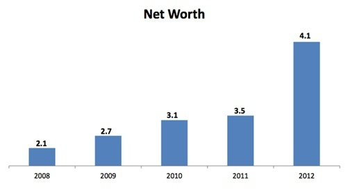 Improper Graph