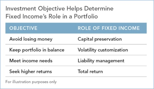 fixed income chart