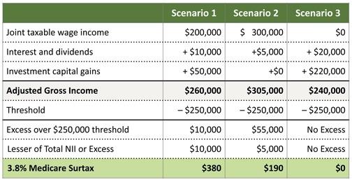 medicare tax chart