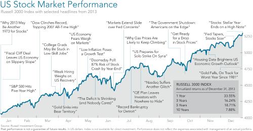 US Stock performance chart