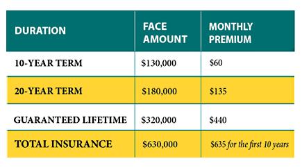 Pension Max article graph - Pension Maximization for Pre-Retired Families