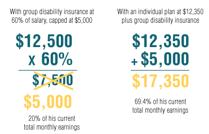 insurance coverage gaps