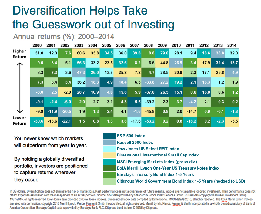 Riskiest diversification analysis strategy