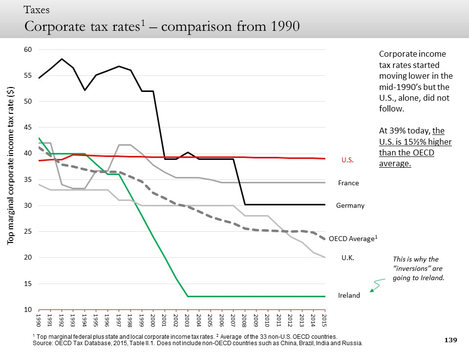 Corporate tax rates1 – comparison from 1990