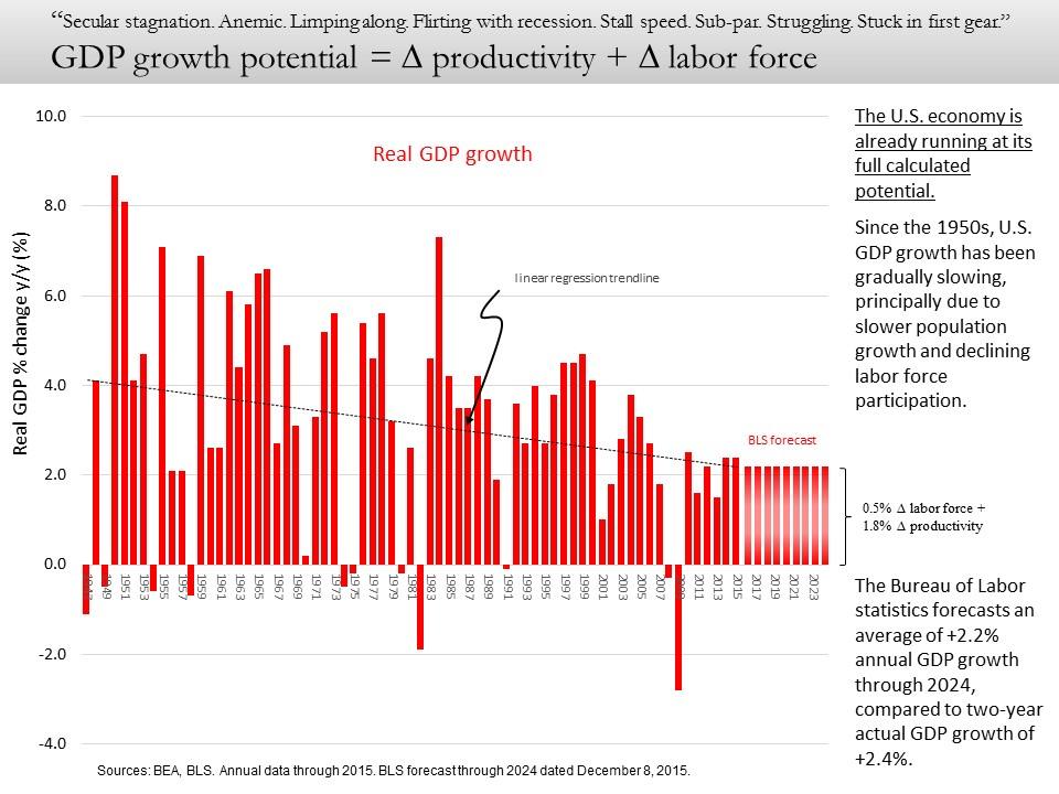 GDP growth potential