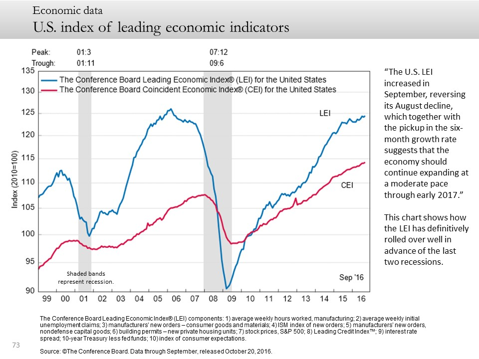 U.S. index of leading economic indicators
