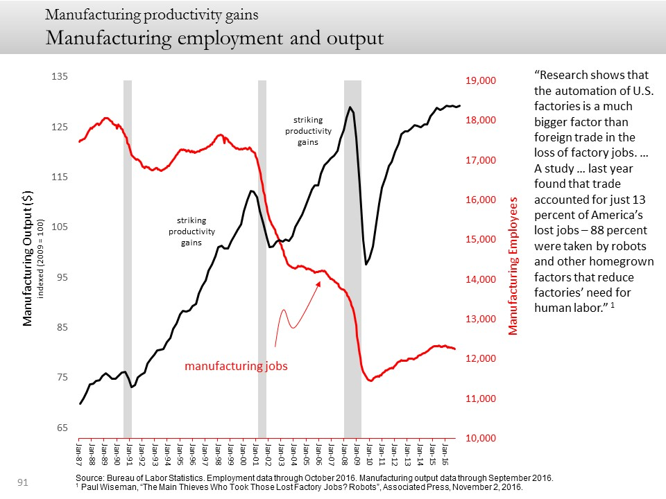 Manufacturing employment and output