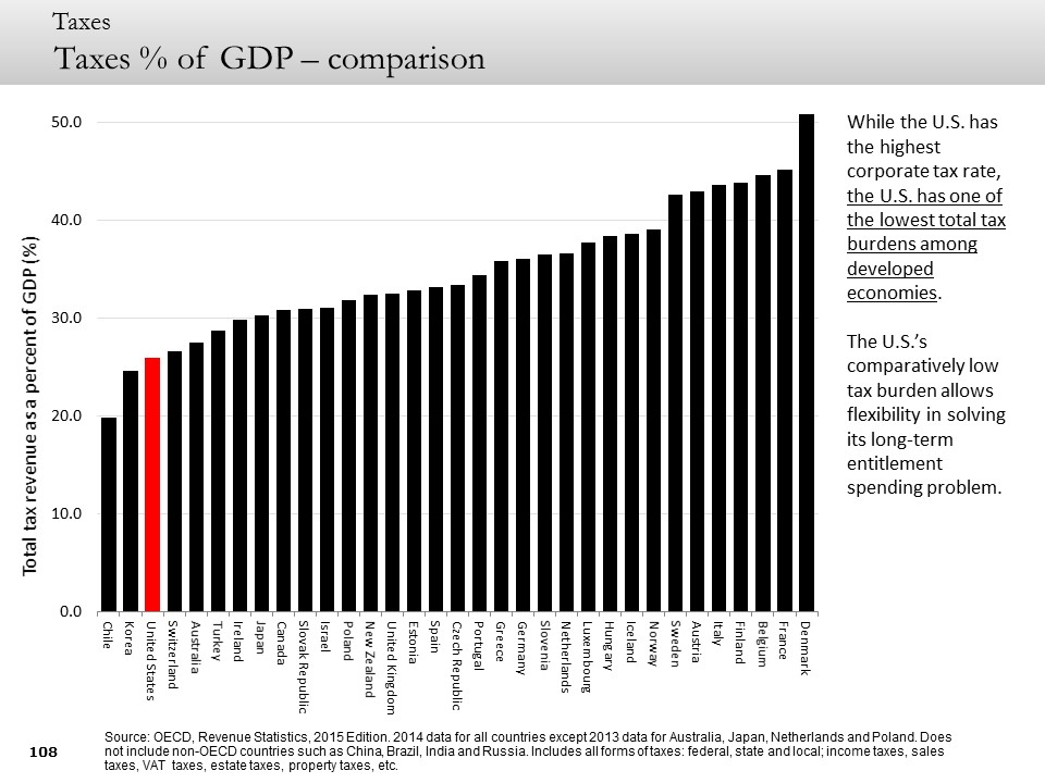 taxes % of GDP