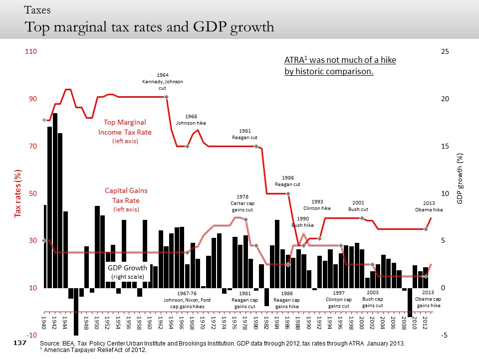 Top marginal tax rates and GDP growth