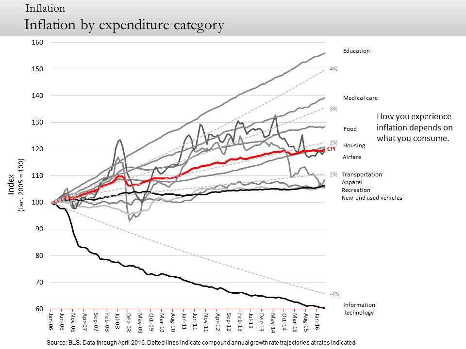 Inflation by expenditure category