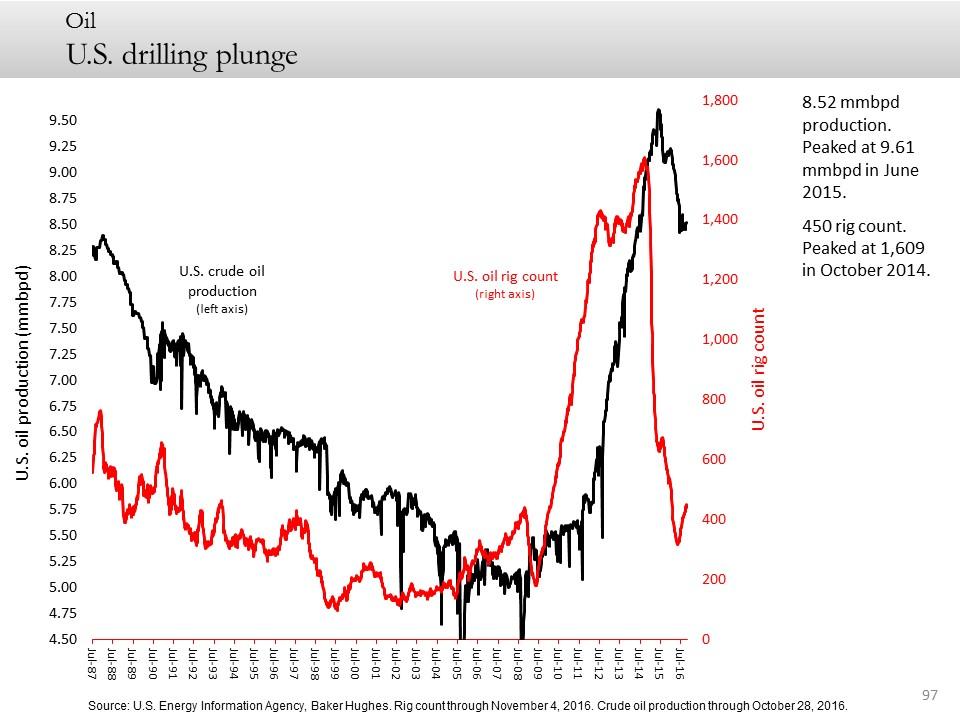 U.S. drilling plunge
