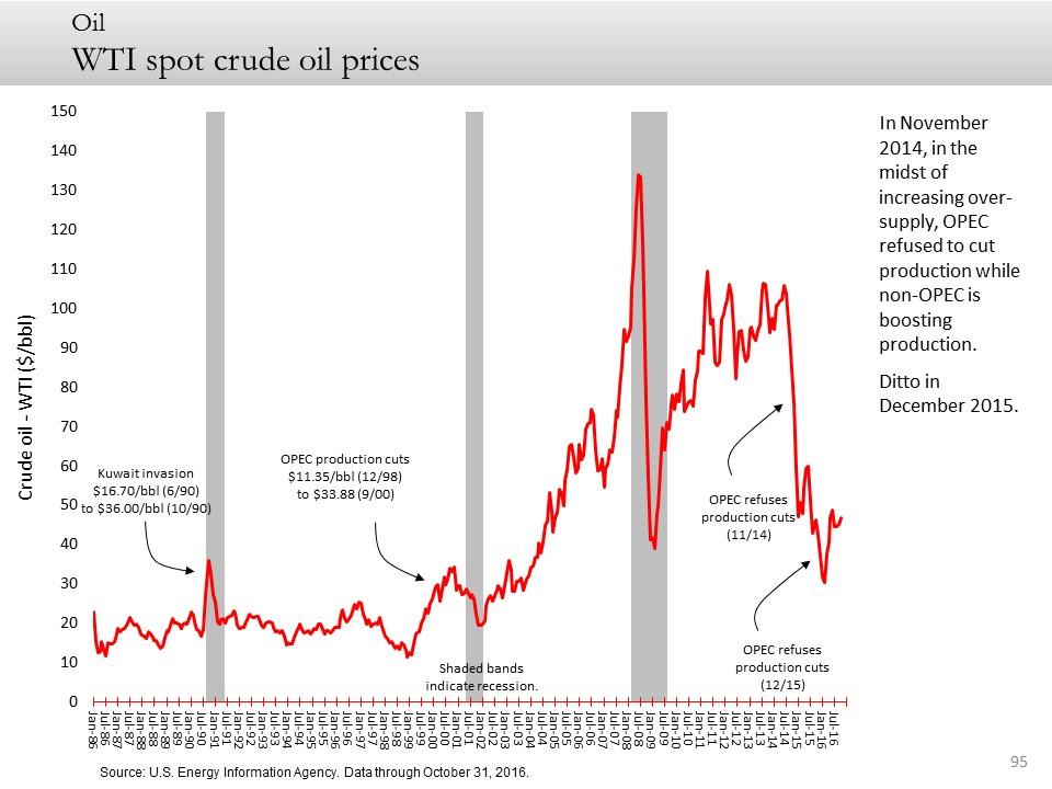 WTI spot crude oil prices
