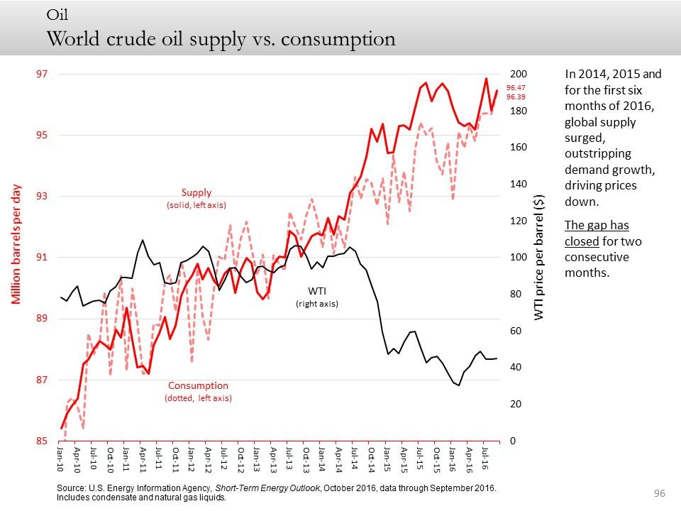 World crude oil supply vs. consumption
