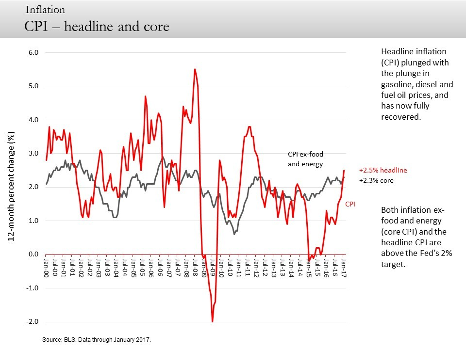 CPI – headline and core