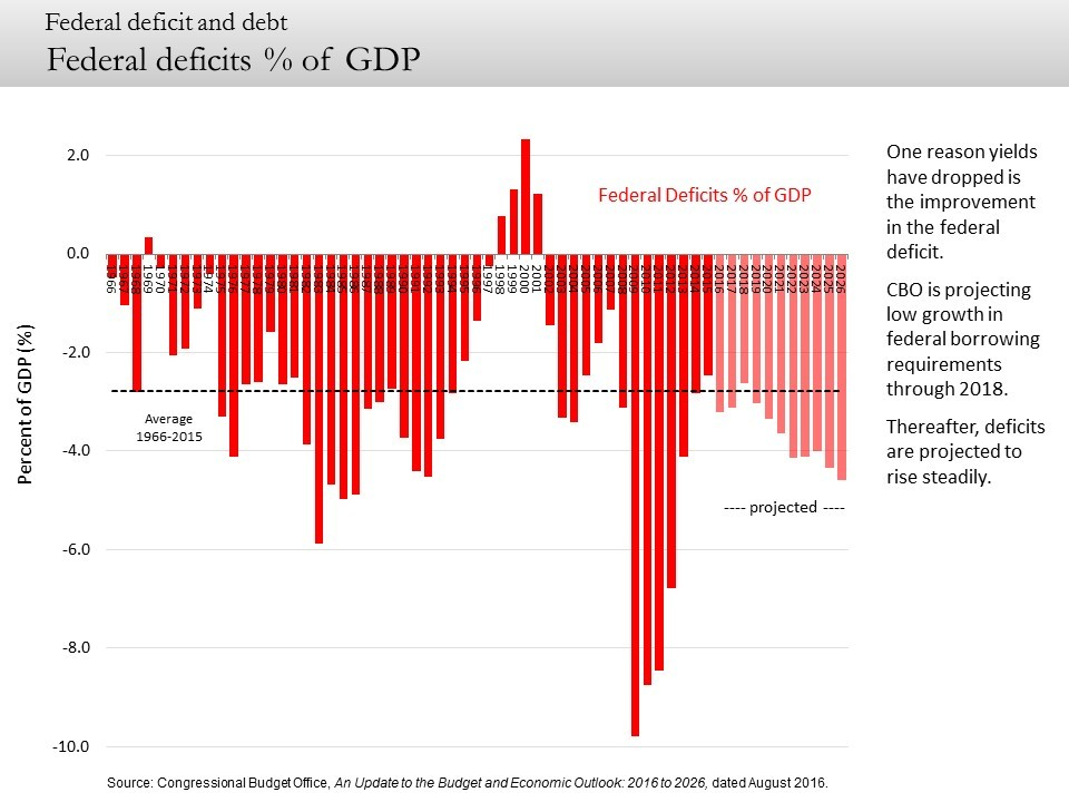 Federal deficits % of GDP