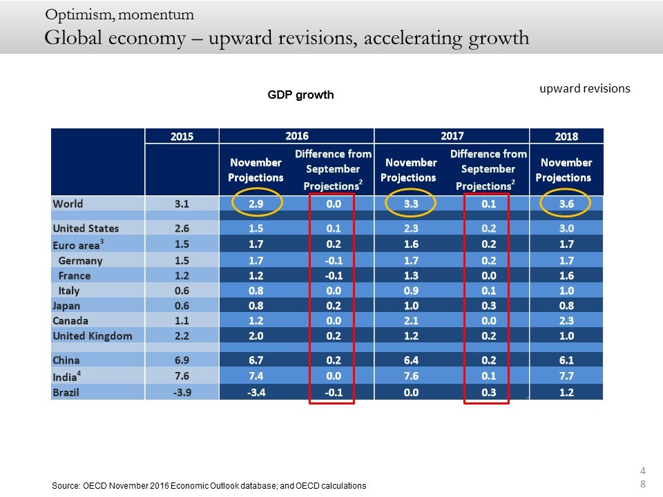 Global economy – upward revisions, accelerating growth