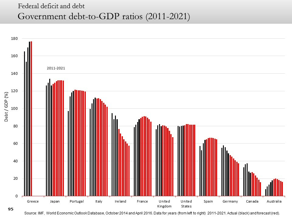 Government debt-to-GDP ratios (2011-2021)