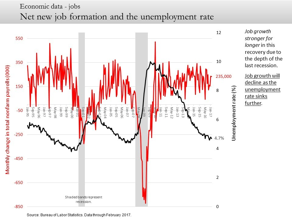 Net new job formation and the unemployment rate