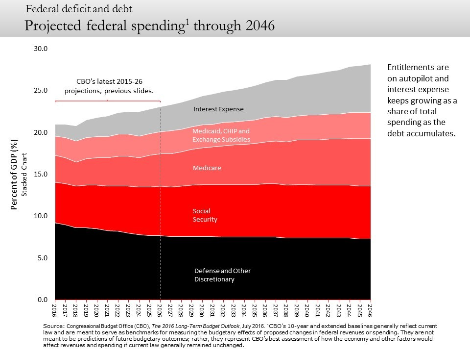 Projected federal spending through 2046