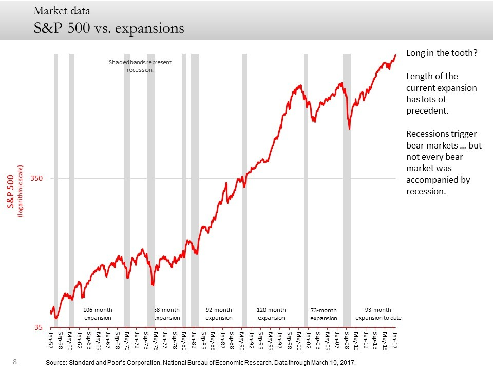 S&P 500 vs. expansions