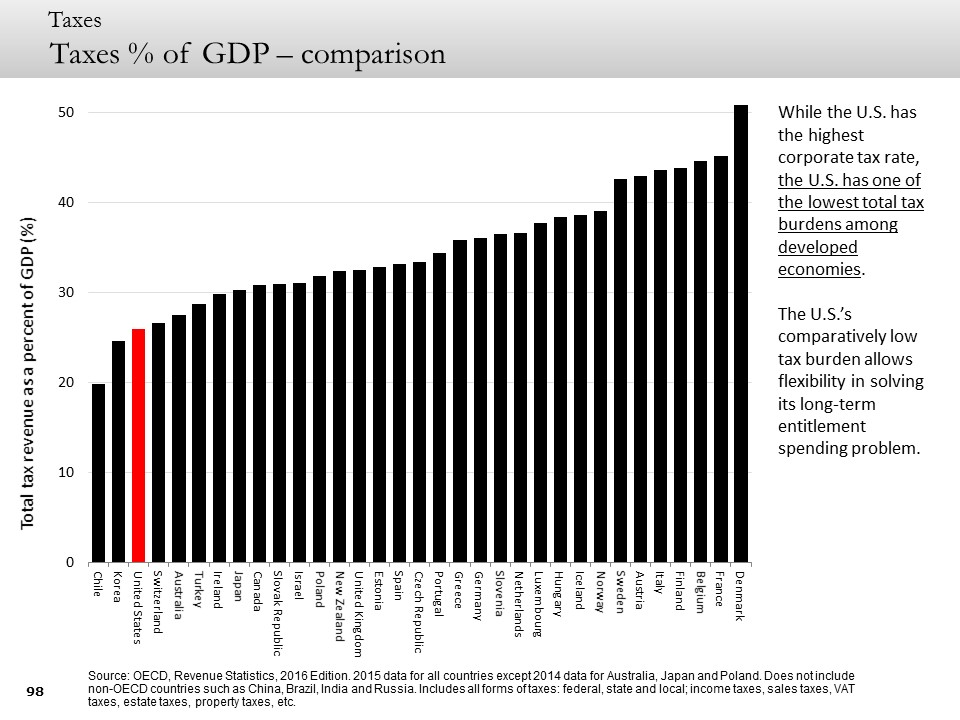 Taxes % of GDP – comparison