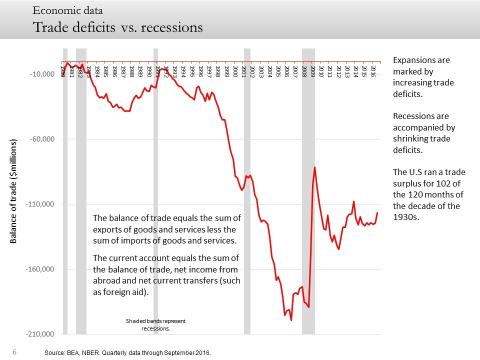 Trade deficits vs. recessions