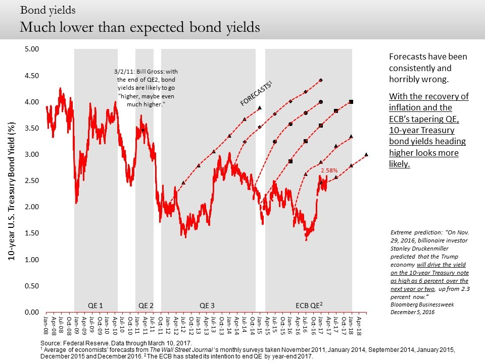 lower than expected bond yields