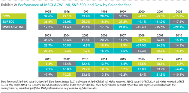 investor portfolio
