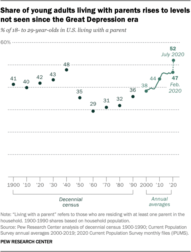 Pew Research Share of Young Adults Living with Parents