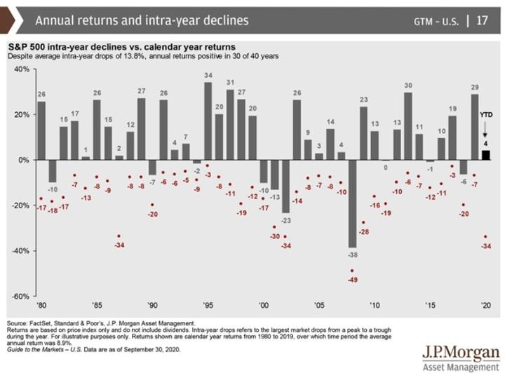 Annual Returns - JP Morgan