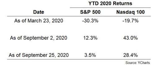 YTD 2020