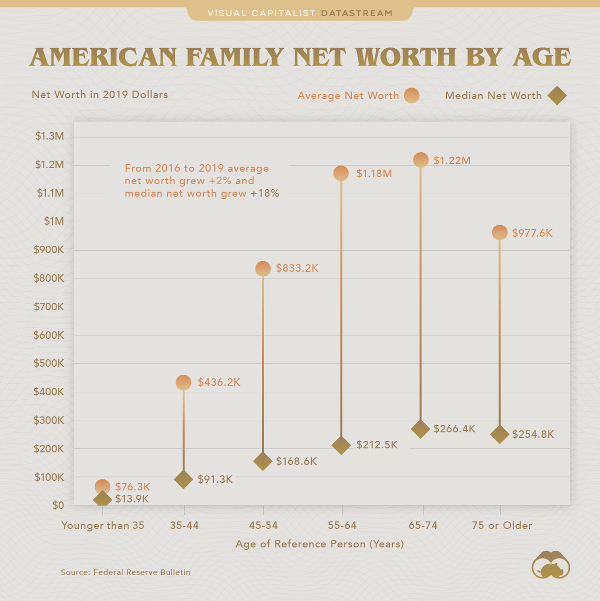 American Family Net Worth by Age
