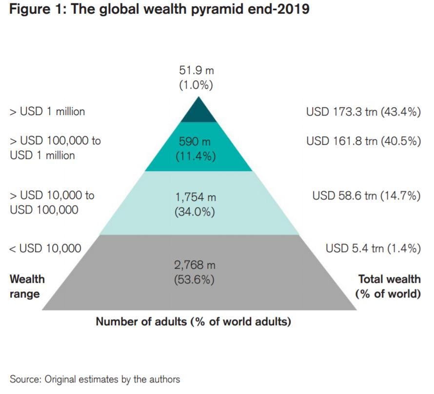 Global Wealth Pyramid 2019