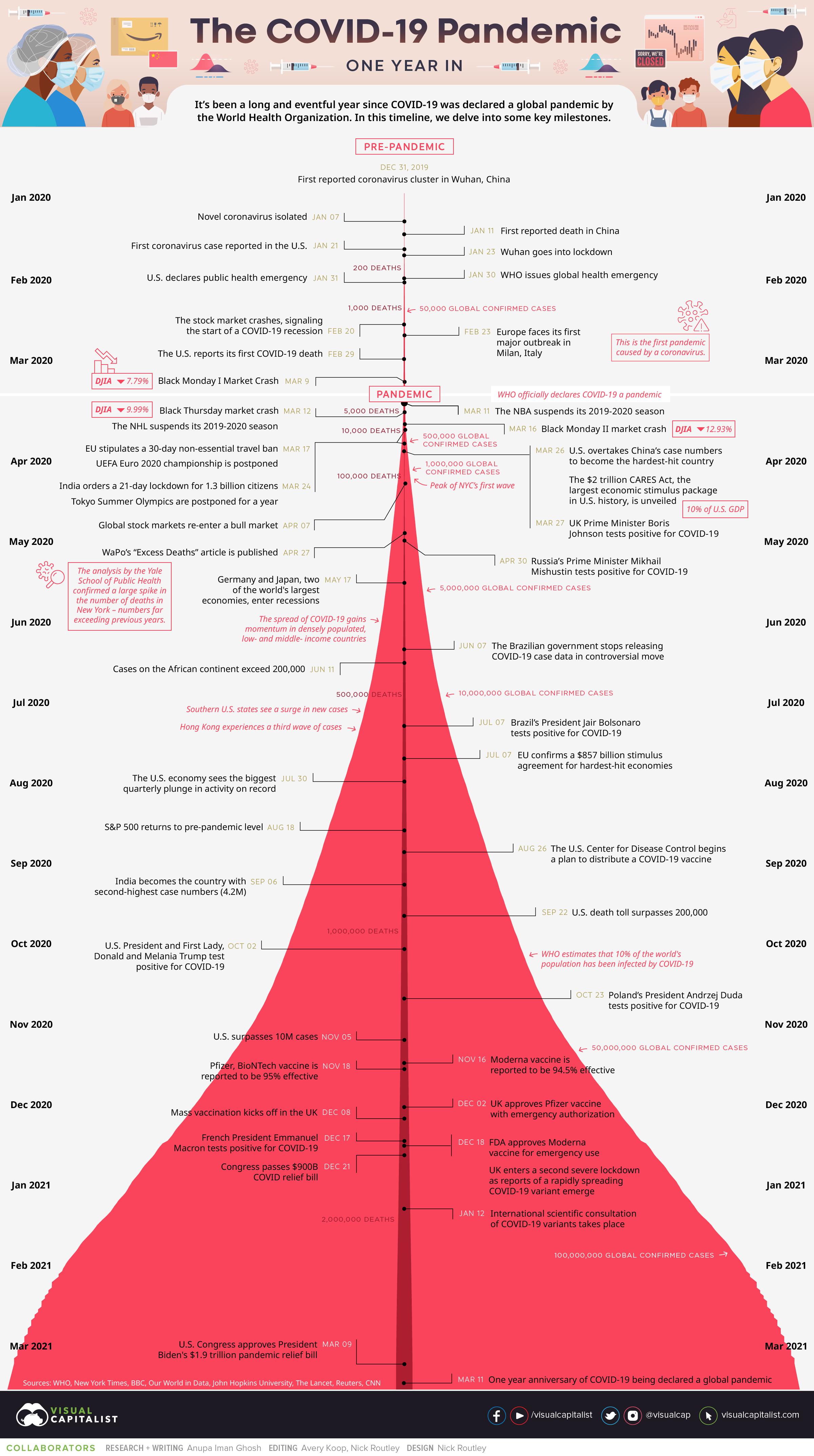 Pandemic Timeline