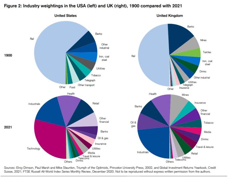 Industry Weightings
