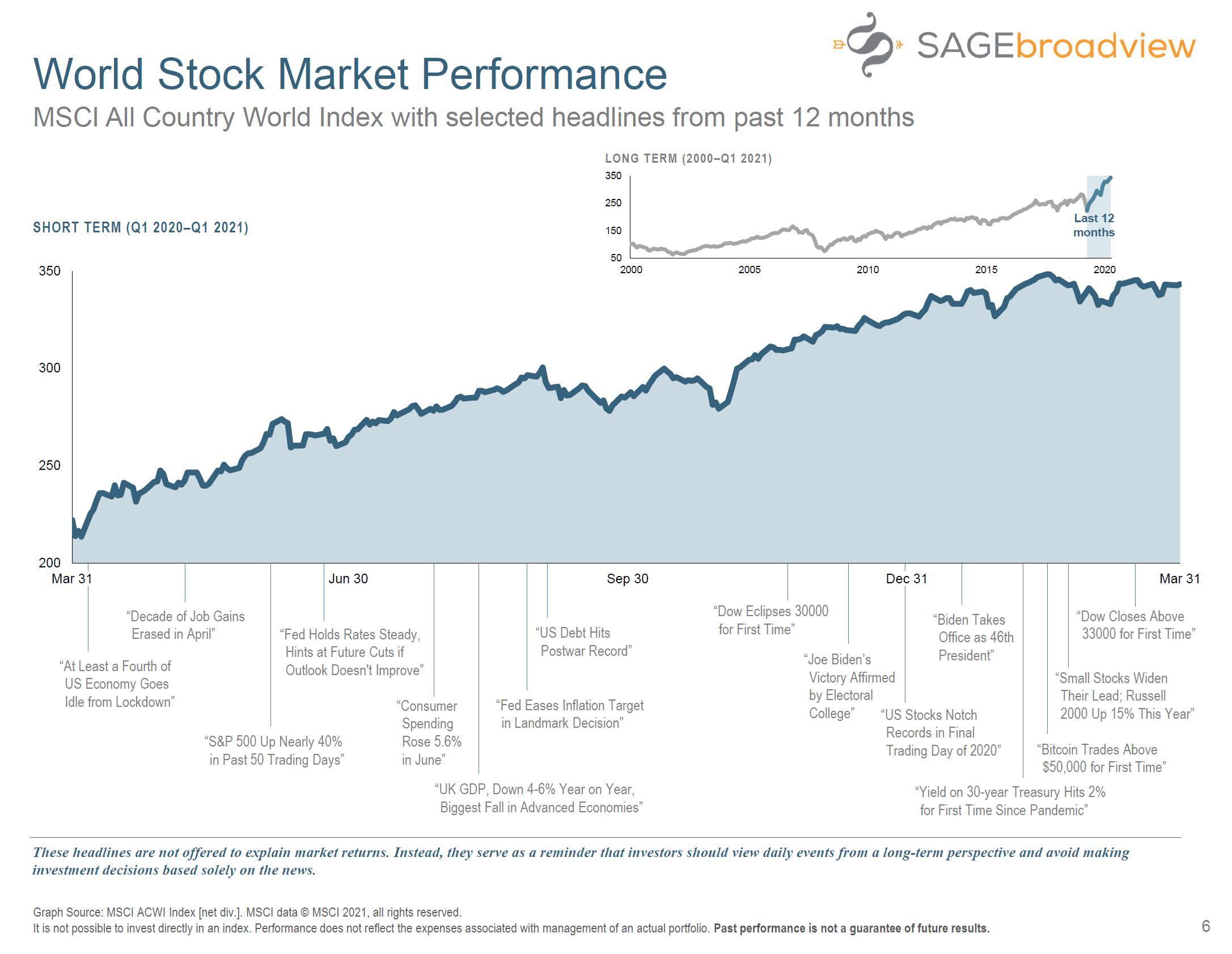 World Stock Market Performance q1 sbv