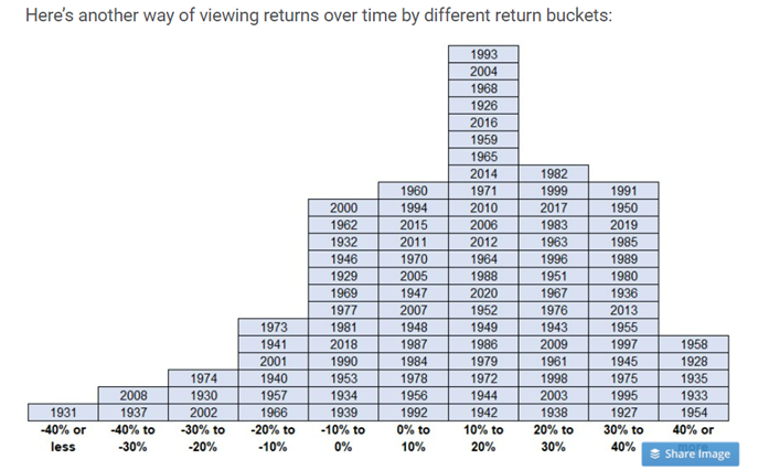 Return Buckets